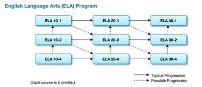 English stream chart