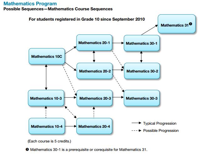 Math Stream Chart