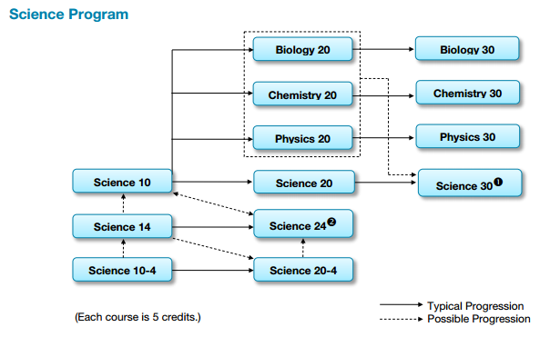 Science Stream Chart