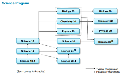 Science Stream Chart