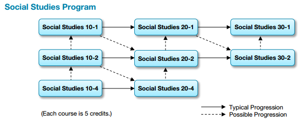 Social Studies Stream Chart